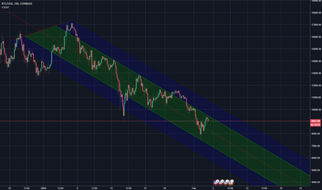 BTCUSD: We're in a DOWNTREND!