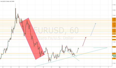 EURUSD: Setup for testing supports lost