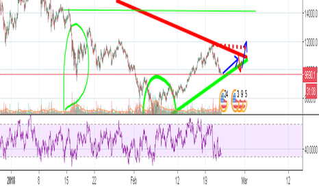 BTCUSD: the unknown is getting closer to inverse H&S! - BTC