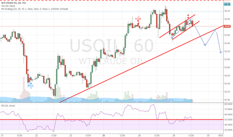 USOIL: look for a short chance