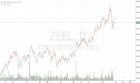 ZEEL: Beautiful Flag Pattern :  wait for the breakout ZEEL !