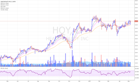 HQY: HQY forming a base and looks constructive here