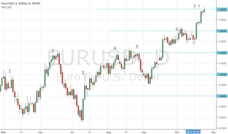 EURUSD: Why EURUSD has reached the top ?