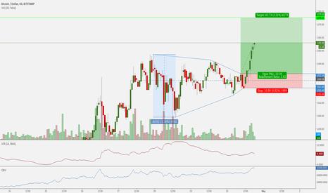 BTCUSD: BTCUSD Hunt Volatility Funnel