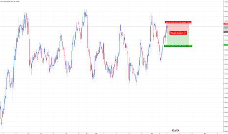 EURJPY: EURJPY 2x2 candle formation