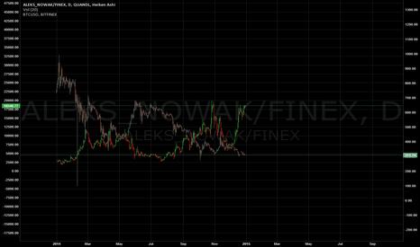 ALEKS_NOWAK/FINEX: Finex Swaps vs BTCUSD