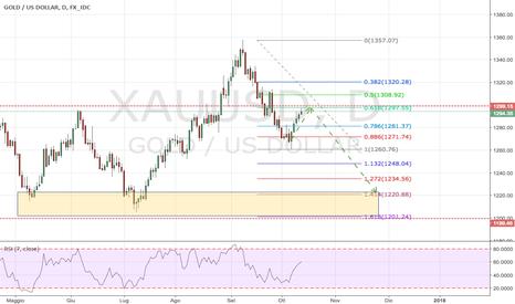 XAUUSD: Oro (GOLD-Dollar): tendenza invertita ?