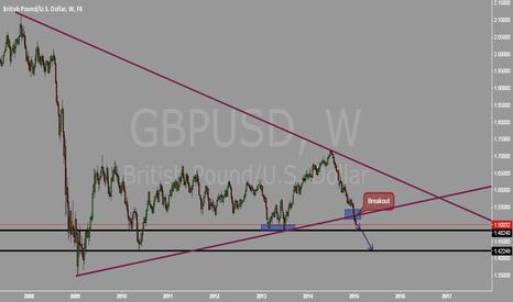 GBPUSD: Very simple analysis on GBPUSD