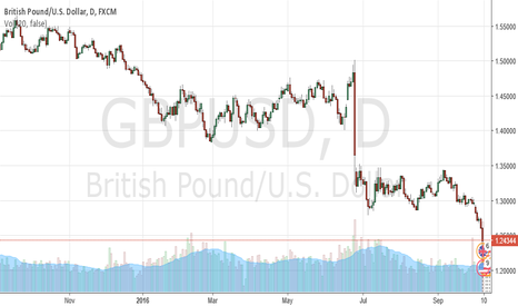 GBPUSD: Read all about today Pound crashes on ForexSQ