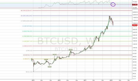 BTCUSD: Bitcoin - Keeping it Simple... Symmetry is Astounding