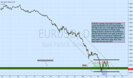 EURUSD: EURUSD - Daily Analysis