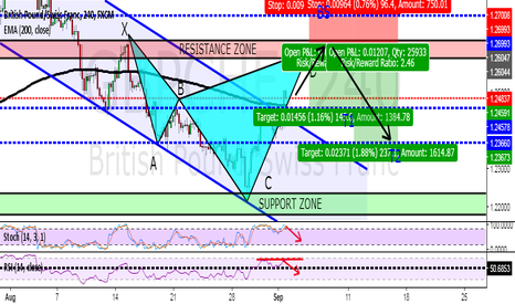 GBPCHF: HIGH POTENTIAL BEARISH CYPHER PATTERN ON 4H GBPCHF!