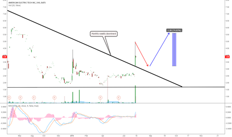 AETI: AETY BREAKING THE MONTHLY-WEEKLY DOWNTREND?