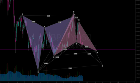 GBPJPY: GBPJPY gartley long