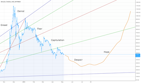 BTCUSD: Bitcoin: Summer of Despair $ Autumn of Hope