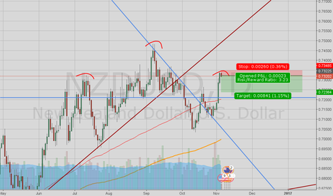 NZDUSD: heads and sholders on daily chart