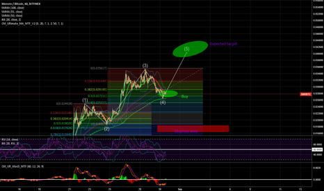 XMRBTC: $XMR $BTC Monero last bullish wave
