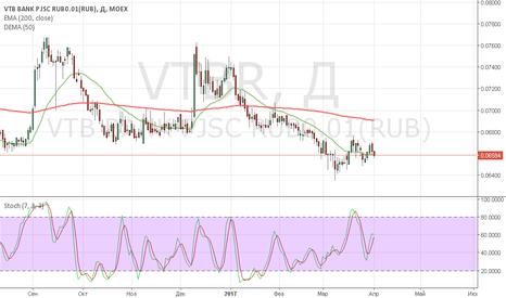 VTBR: ВТБ (лонг втб опционом)