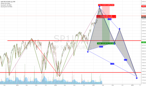 SP1!: SP: Sell off