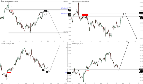 DXY: DOLLAR WEAKNESS EXPECTED: DXY, EURUSD, GOLD, USDJPY