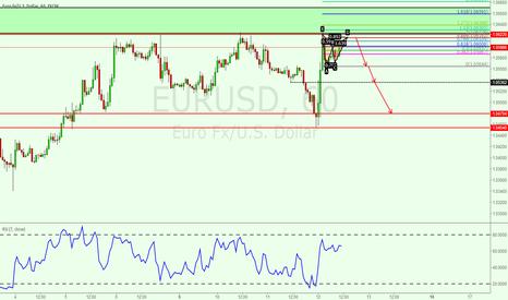EURUSD: Small bat pattern for EURUSD