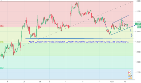 USDCAD: USDCAD...WEDGE CONTINUATION PATTERN..SHORT