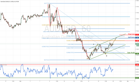 AUDUSD: Possible AUDUSD short off ABC correction?