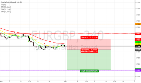 EURGBP: EUR/GBP - What do you think, lower against each other?