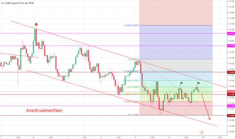USDJPY: USDJPY Price Action Fibonacci, support and resistance