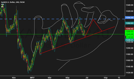 XAUUSD: XAUUSD Could it be? Will it follow the steps?