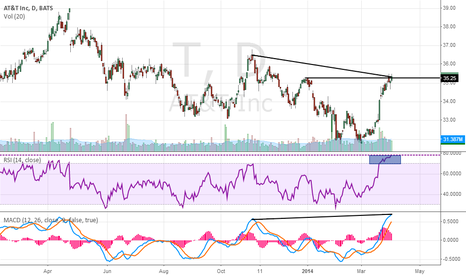 T: Divergence AT&T
