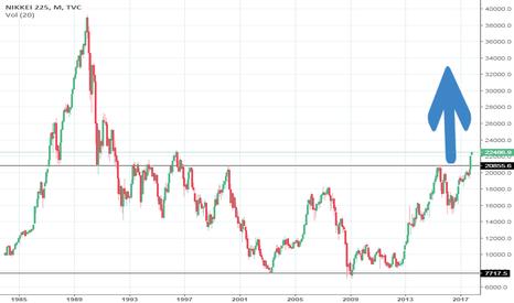 NI225: Nikkei Multiyear Rectangular breakout..Buy