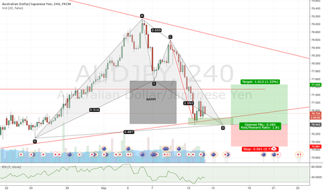 AUDJPY: AUDJPY Bat Pattern 4hr