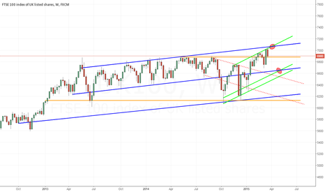 UK100: FTSE100 - Watch the channels. Today's close may be decisive.