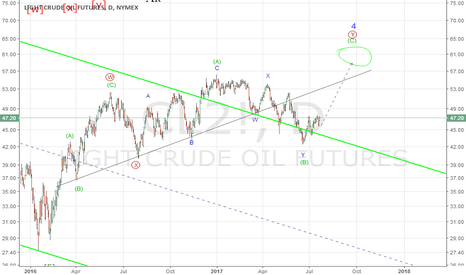 CL2!: Crude oil is in a good position to make a rally.