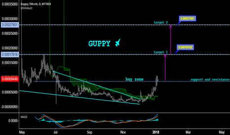 GUPBTC: Guppy