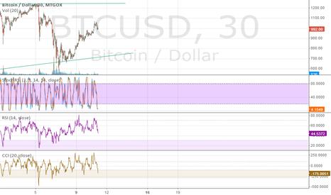 BTCUSD: Bitcoin prediction