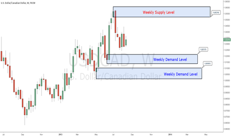 USDCAD: Points of Interest - USDCAD