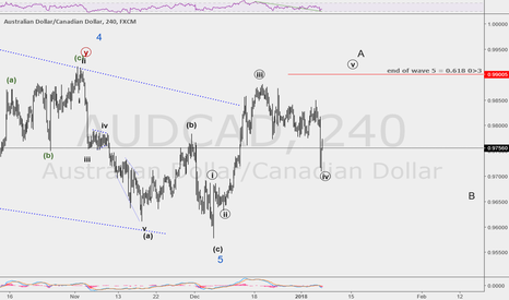 AUDCAD: wave A of ABC in wave 2