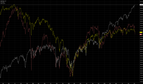 SPX: EM & US HY divergence watch