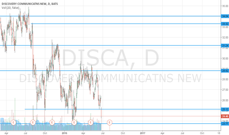 DISCA: Supports and Resistences - DISCA - Daily (1D)