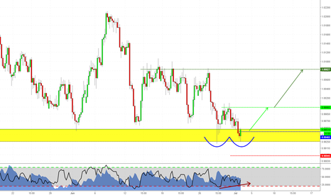 AUDCAD: Double Bottom at Structure!