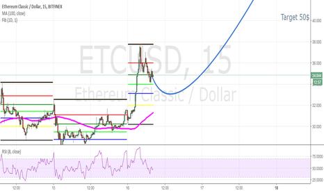 ETCUSD: ETC to 50$