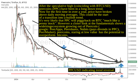 PPCUSD: Peercoins trend reversal