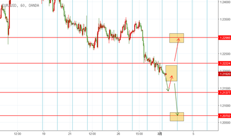 EURUSD: EUR 3.1 日内交易机会