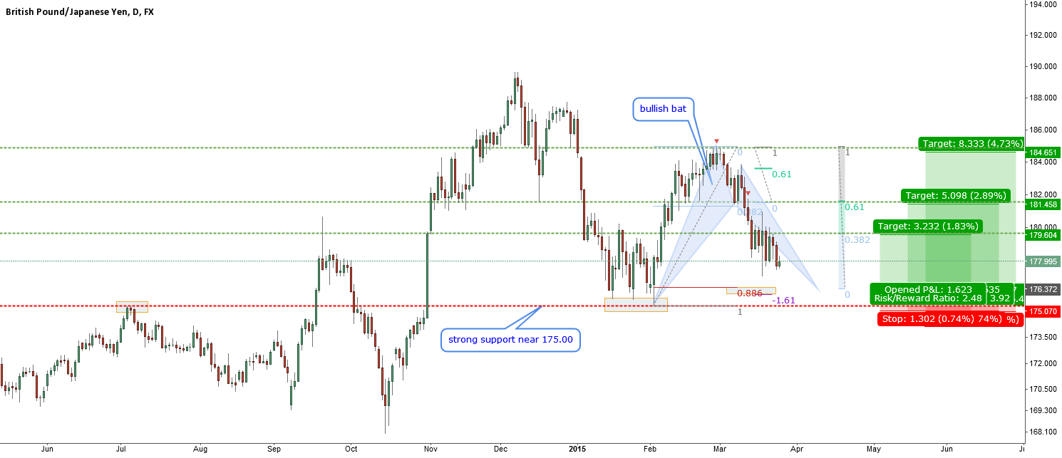 GBPJPY-bullish bat-GBP extremely oversold and must recover