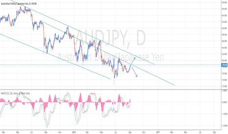 AUDJPY: AUDJPY Waiting Up or Down