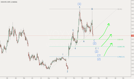 VOXX: Uptrend to resum once wave 2 correction over?