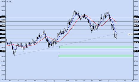 NZDCAD: NZD/CAD Weekly Chart Setup