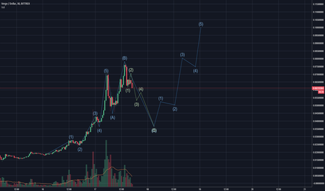 XVGUSD: First chart analyse (verge)